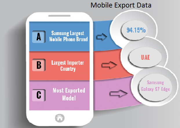 Find out Which Countries Export the Largest Number of Mobile