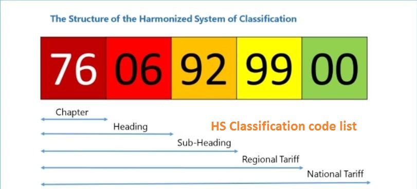 Let's be familiar with the HS Code Classification List